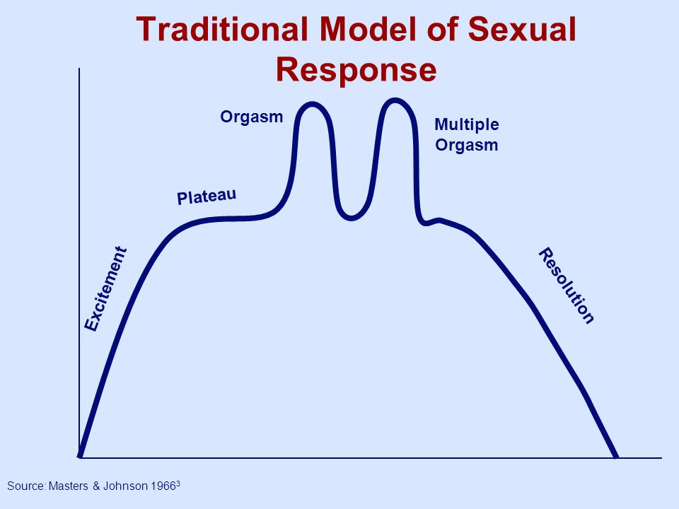 Traditional Model of Sexual Response