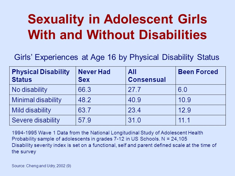 Sexuality in Adolescent Girls With and Without Disabilities