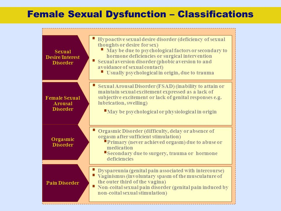 Female Sexual Dysfunction – Classifications