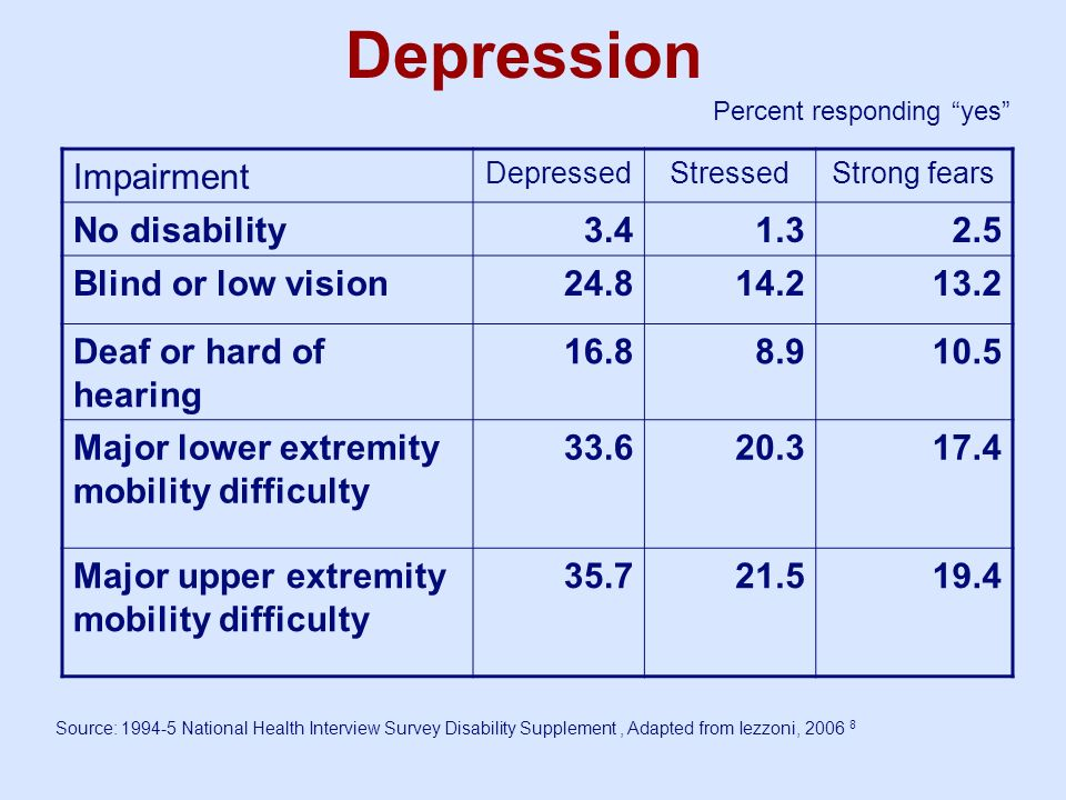 Depression Impairment No disability 3.4 1.3 2.5 Blind or low vision