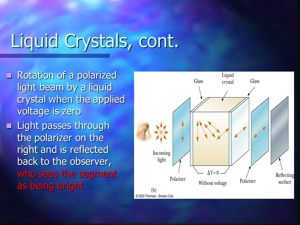 Liquid Crystals, cont. Rotation of a polarized light beam by a liquid crystal when the applied voltage is zero.