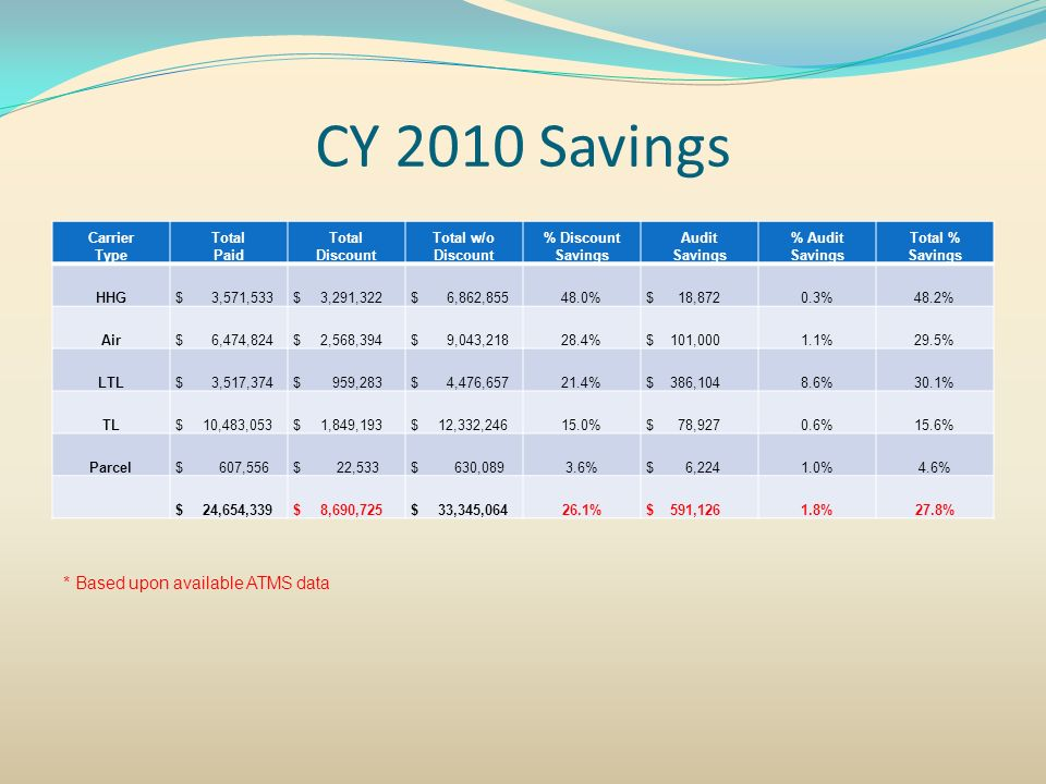CY 2010 Savings * Based upon available ATMS data Carrier Type