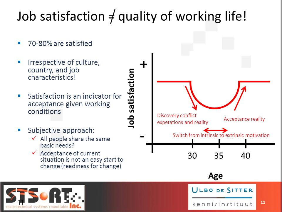 + - Job satisfaction = quality of working life! Job satisfaction 30 35