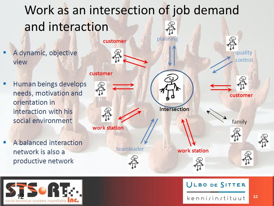 Work as an intersection of job demand and interaction