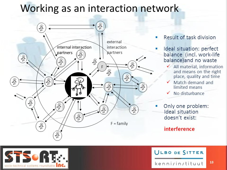 Working as an interaction network