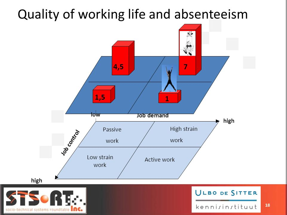 Quality of working life and absenteeism