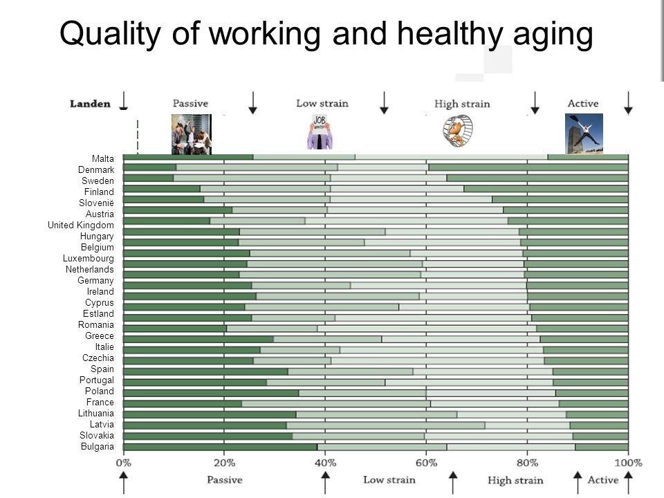 Quality of working and healthy aging