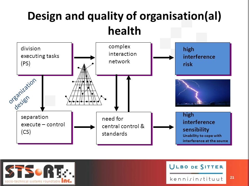 Design and quality of organisation(al) health