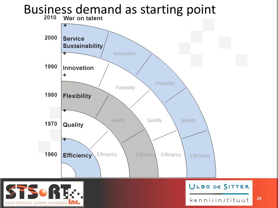 Business demand as starting point