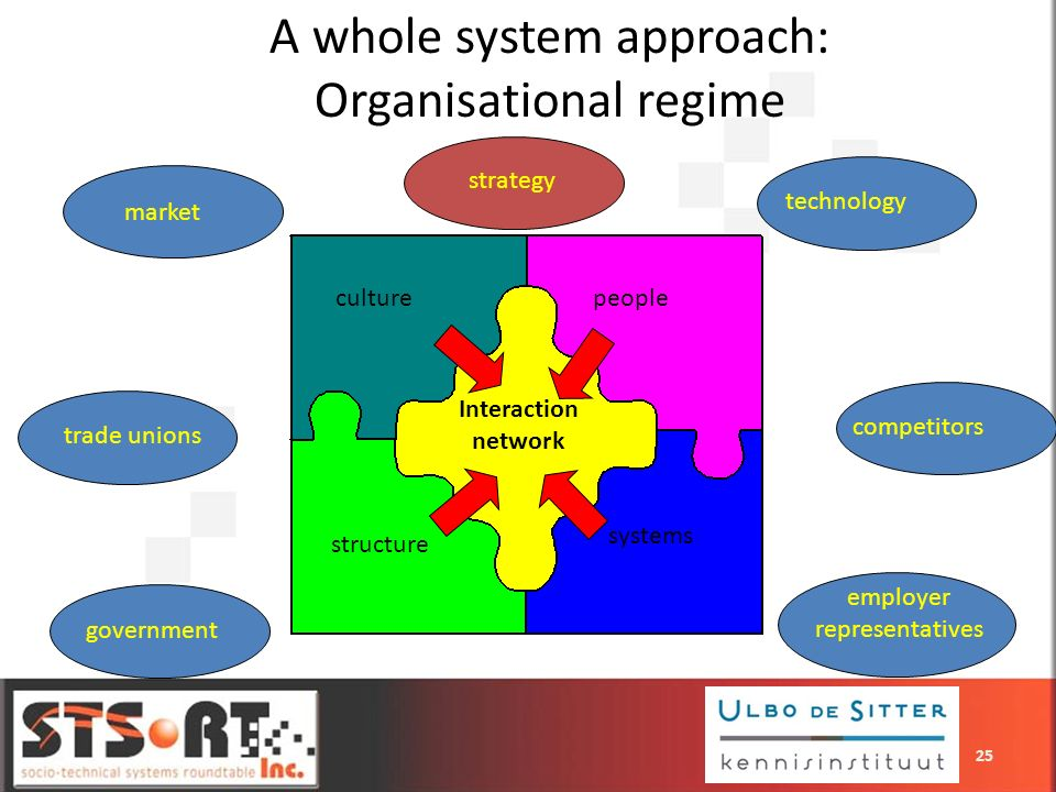 A whole system approach: Organisational regime