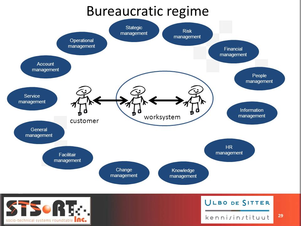 Bureaucratic regime worksystem customer 29 Stategic management