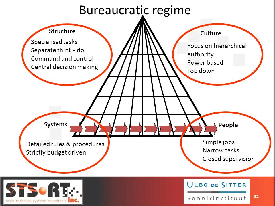 Bureaucratic regime Structure Culture Specialised tasks