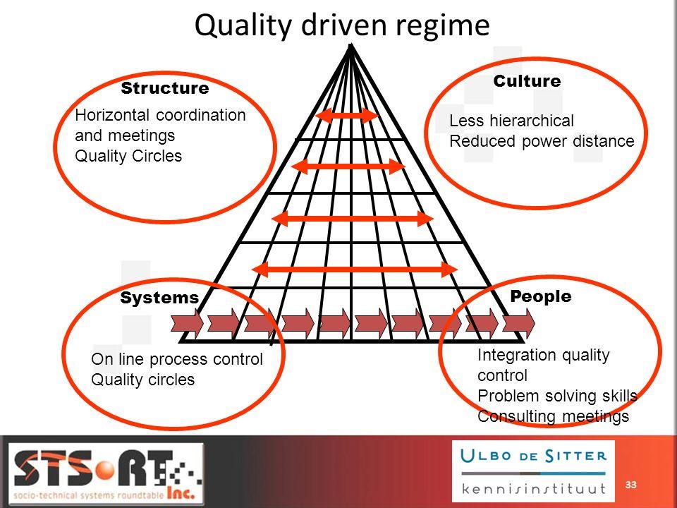 Quality driven regime Culture Structure