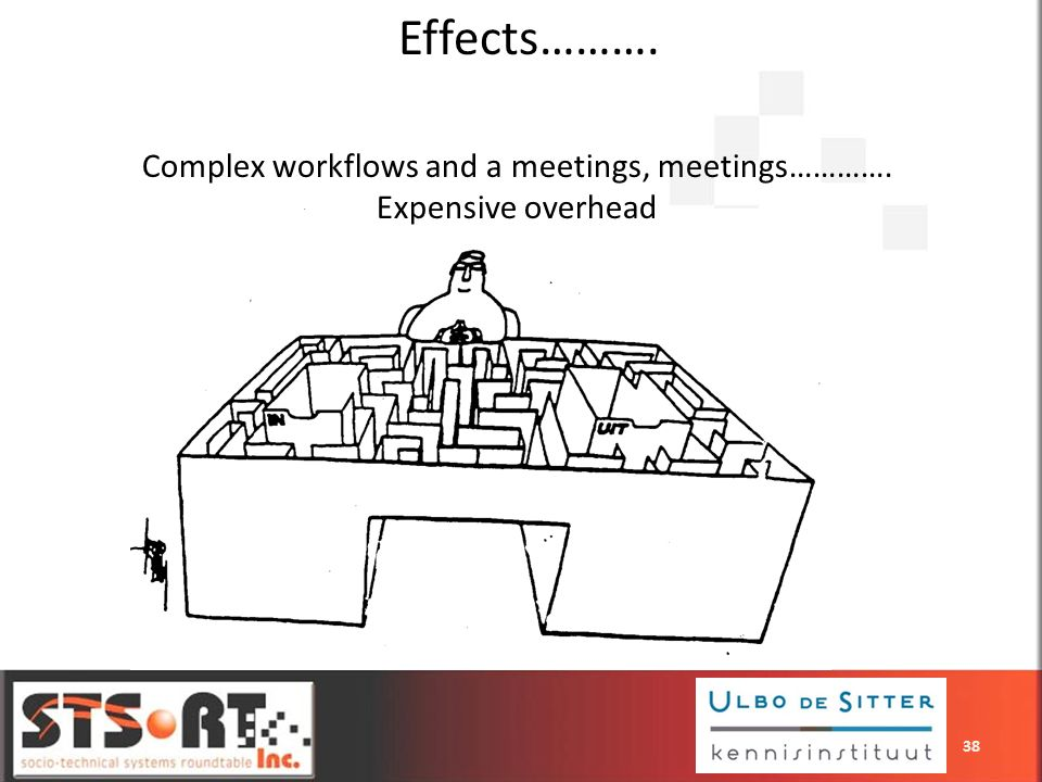 Complex workflows and a meetings, meetings………….