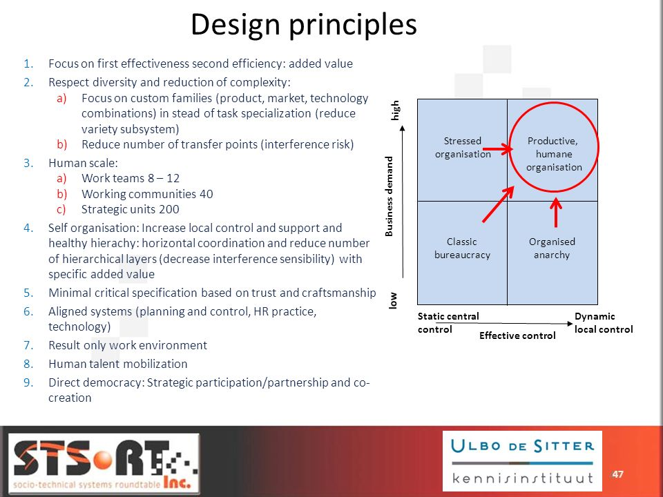 Design principlesFocus on first effectiveness second efficiency: added value. Respect diversity and reduction of complexity: