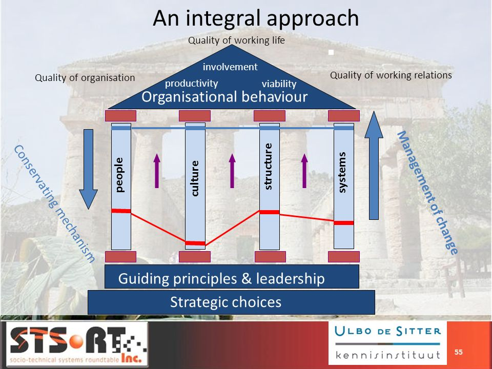 An integral approach Organisational behaviour