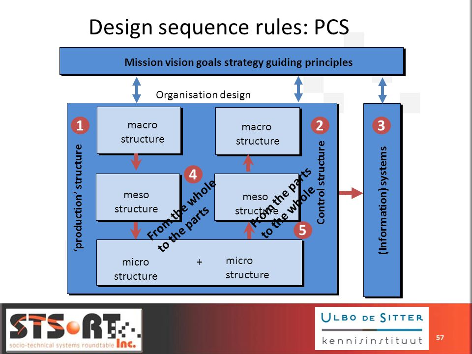 Design sequence rules: PCS