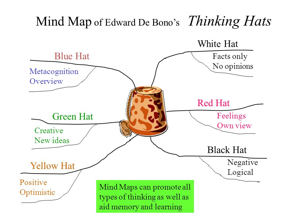 Mind Map of Edward De Bono's Thinking Hats