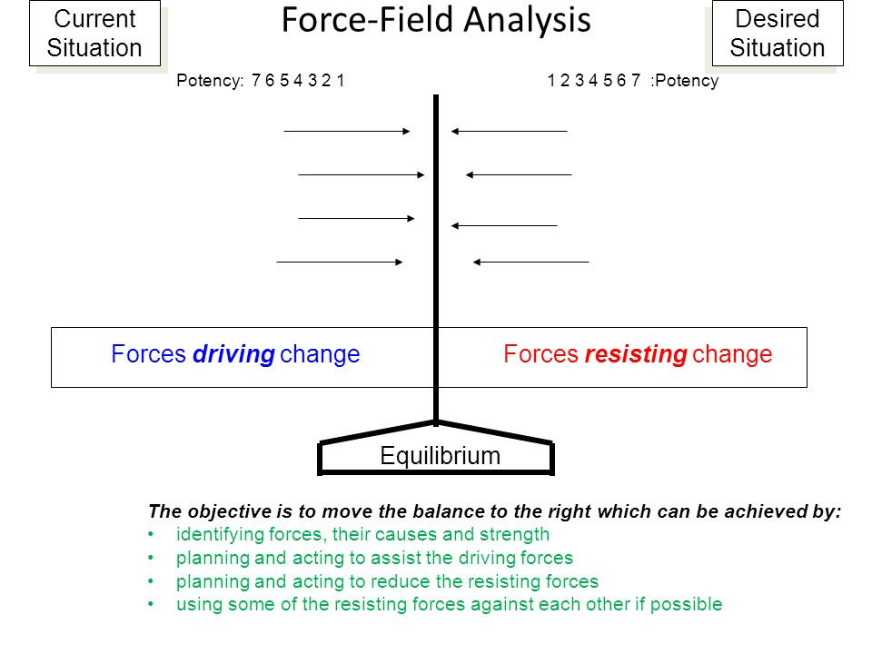 Force-Field Analysis Current Situation Desired Situation