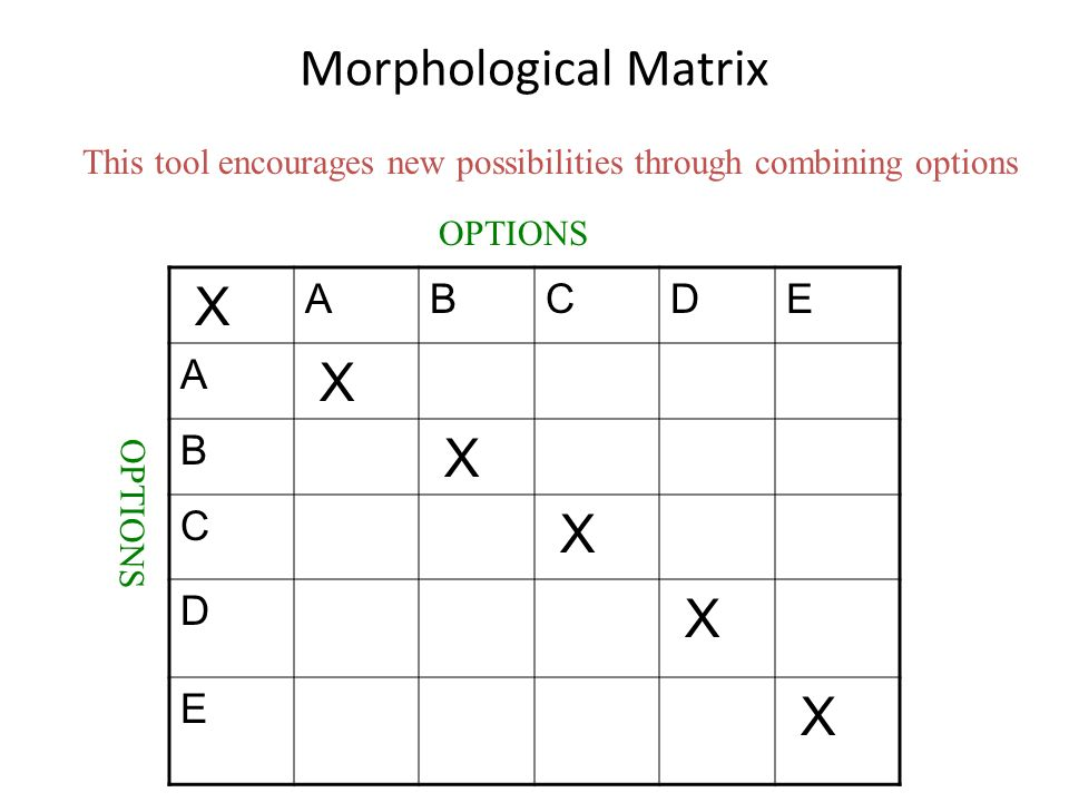Morphological Matrix X A B C D E