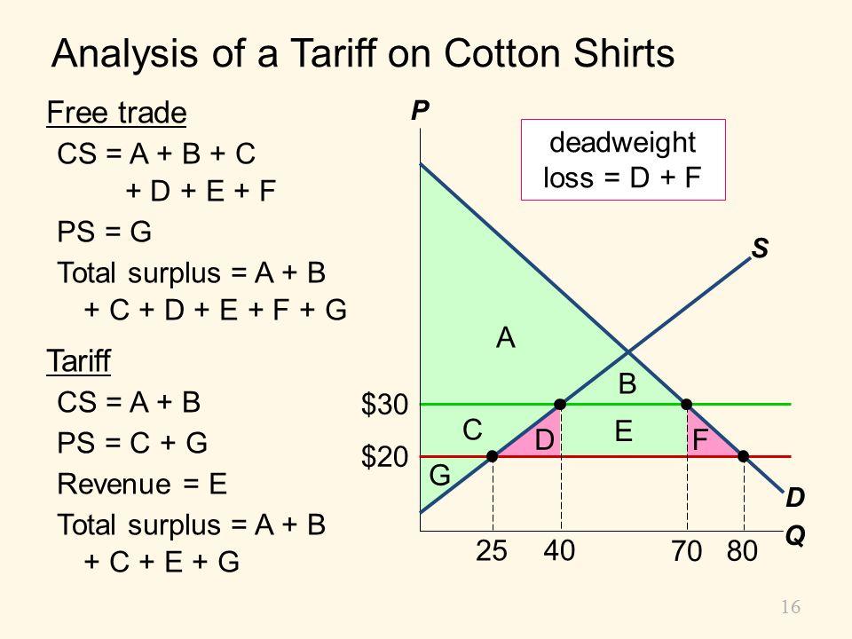 Analysis of a Tariff on Cotton Shirts