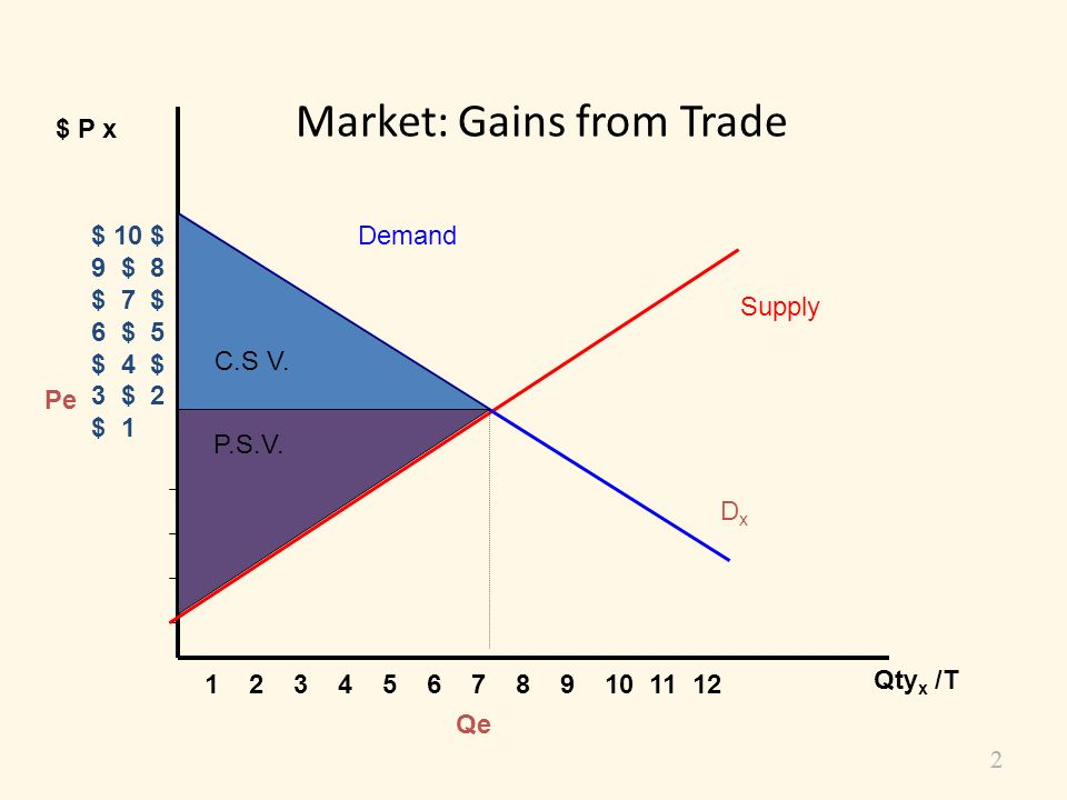 Market: Gains from Trade