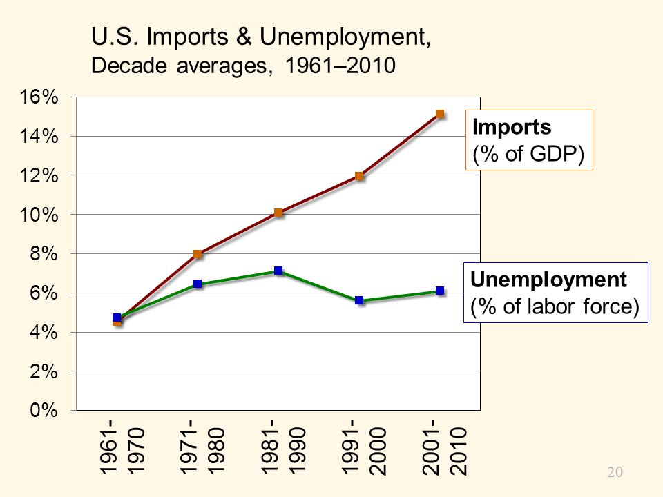 U.S. Imports & Unemployment, Decade averages, 1961–2010