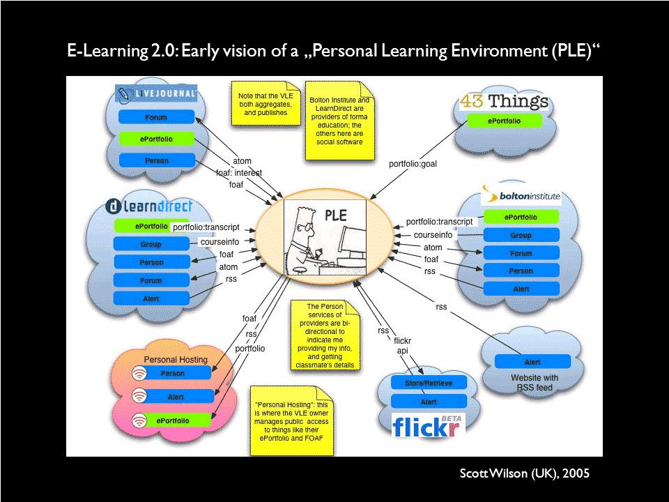 """E-Learning 2.0: Early vision of a """"Personal Learning Environment (PLE)"""