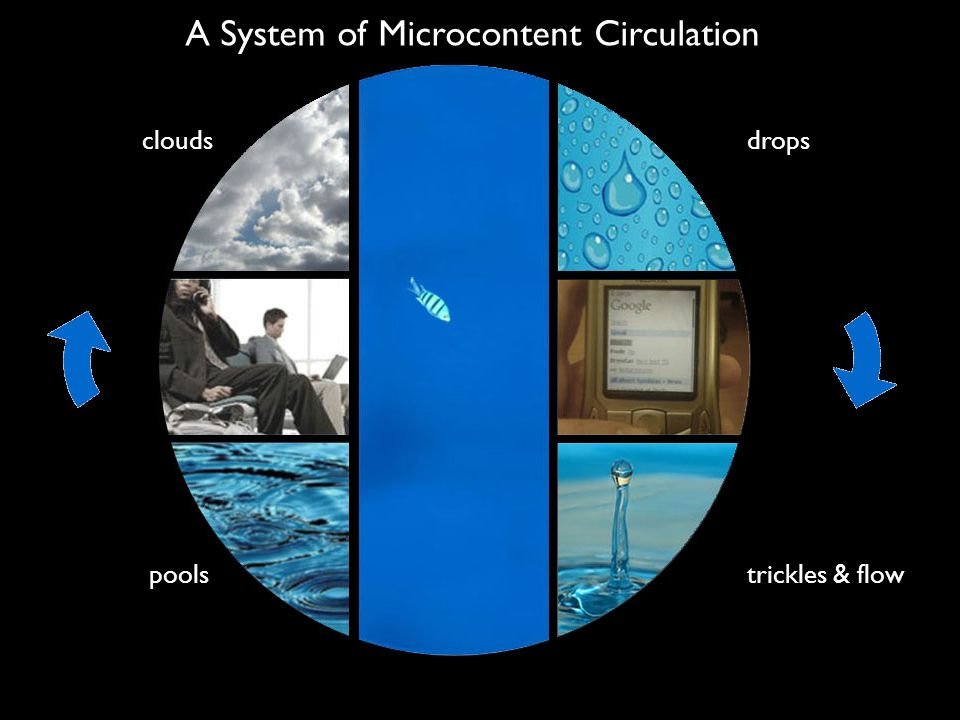 A System of Microcontent Circulation