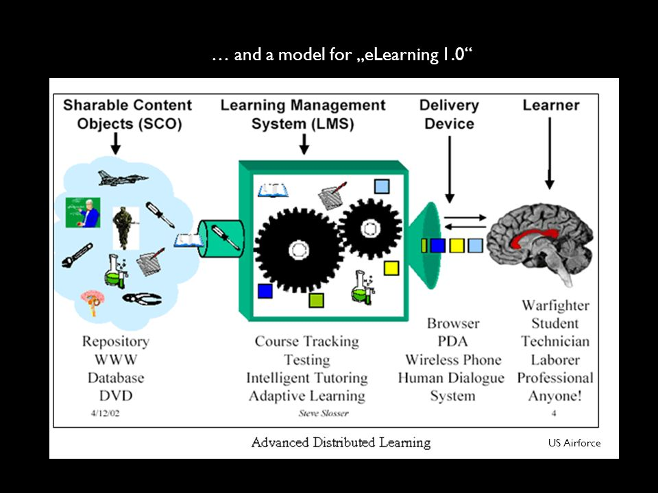 """… and a model for """"eLearning 1.0"""