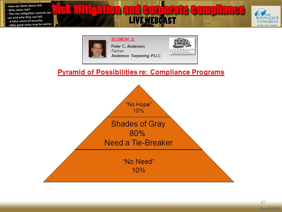 Pyramid of Possibilities re: Compliance Programs