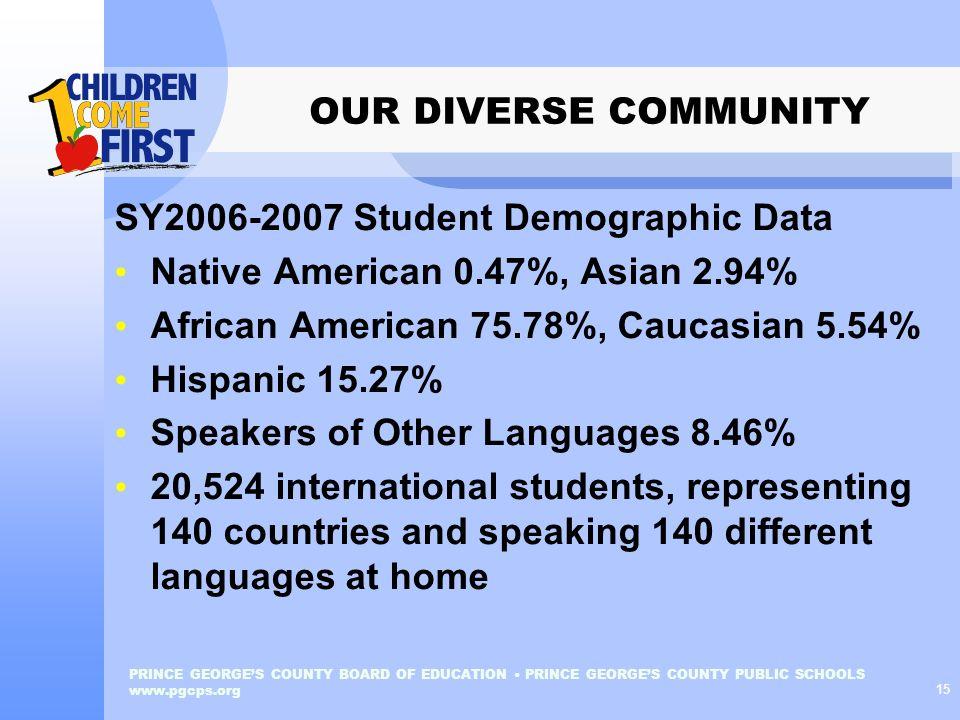 SY2006-2007 Student Demographic Data