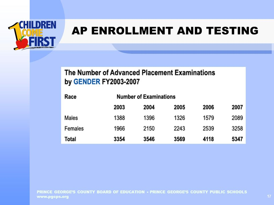 AP ENROLLMENT AND TESTING