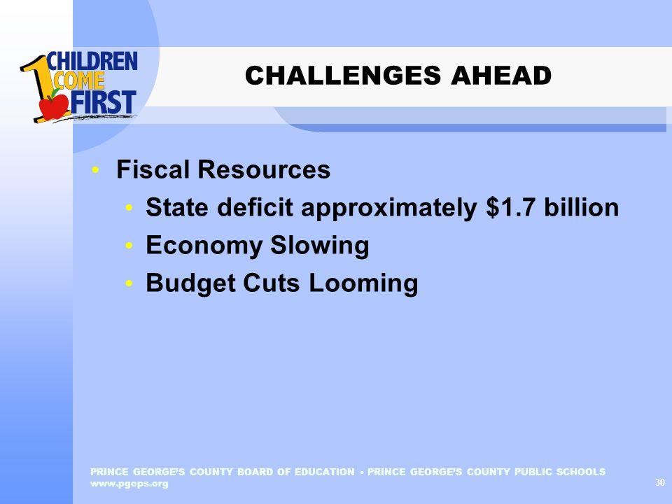 State deficit approximately $1.7 billion Economy Slowing