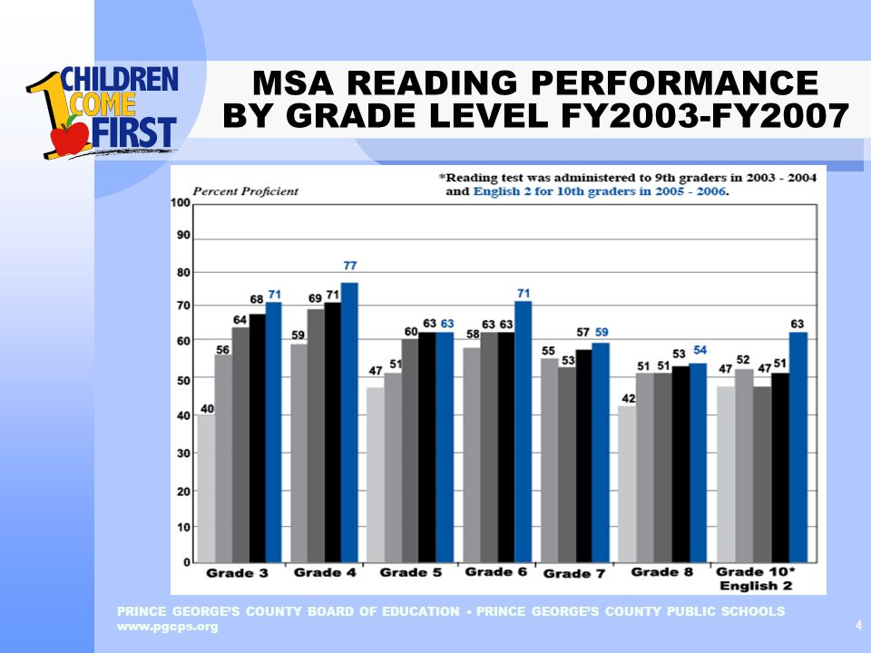 MSA READING PERFORMANCE BY GRADE LEVEL FY2003-FY2007
