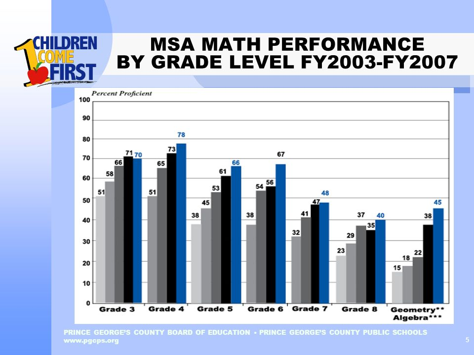 MSA MATH PERFORMANCE BY GRADE LEVEL FY2003-FY2007