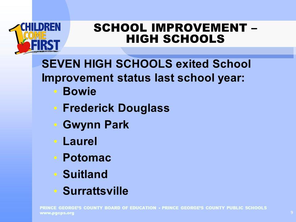 SCHOOL IMPROVEMENT – HIGH SCHOOLS