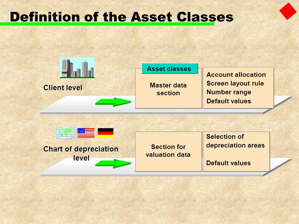 Definition of the Asset Classes