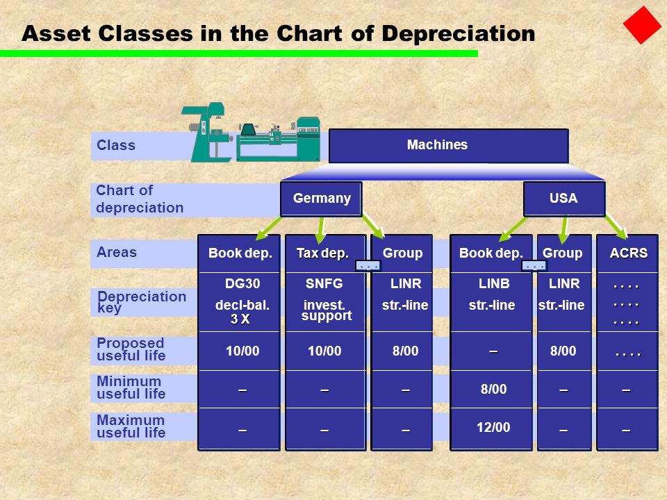 Asset Classes in the Chart of Depreciation