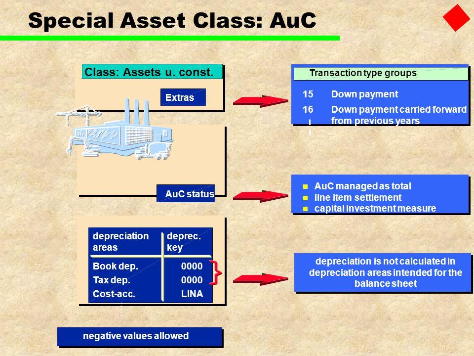 Special Asset Class: AuC