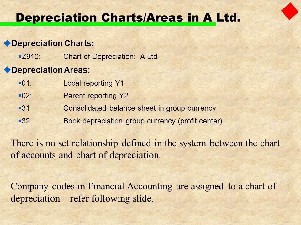 Depreciation Charts/Areas in A Ltd.