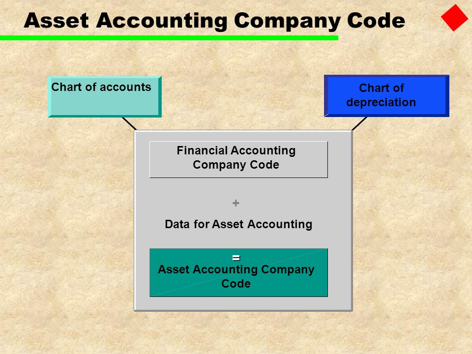 Asset Accounting Company Code