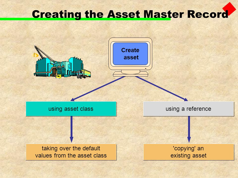 Creating the Asset Master Record