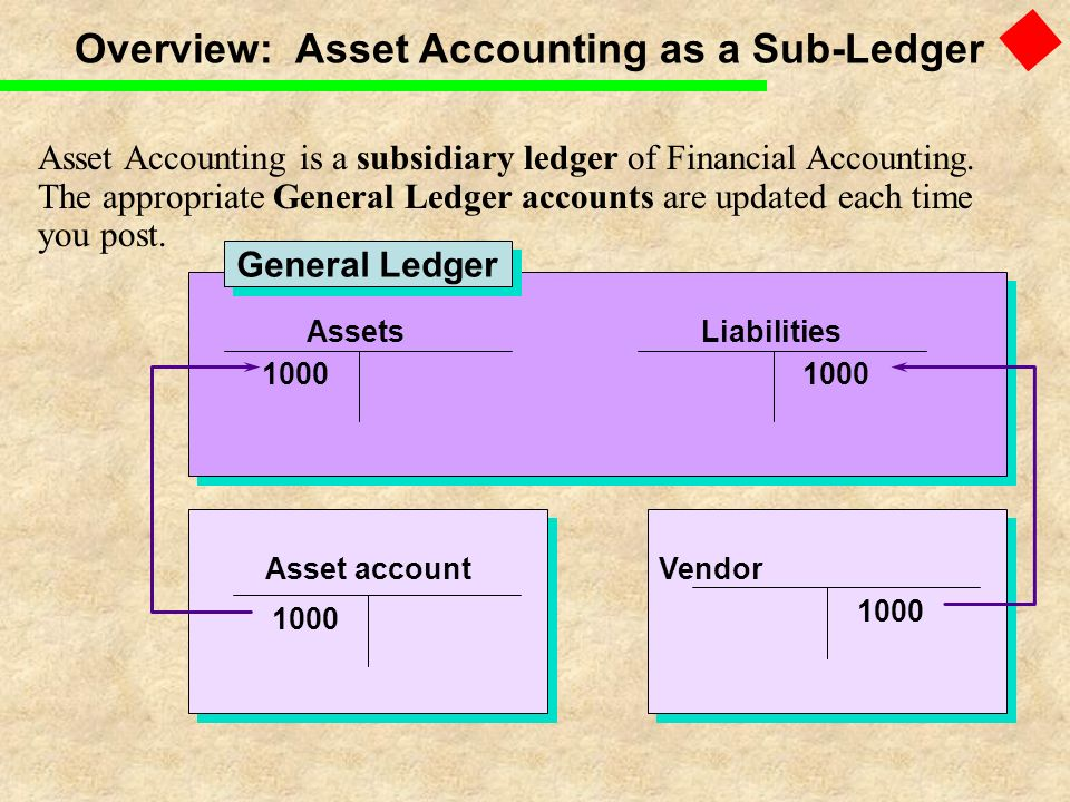 Overview: Asset Accounting as a Sub-Ledger
