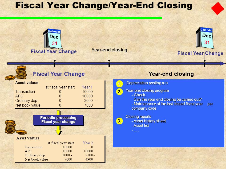 Fiscal Year Change/Year-End Closing