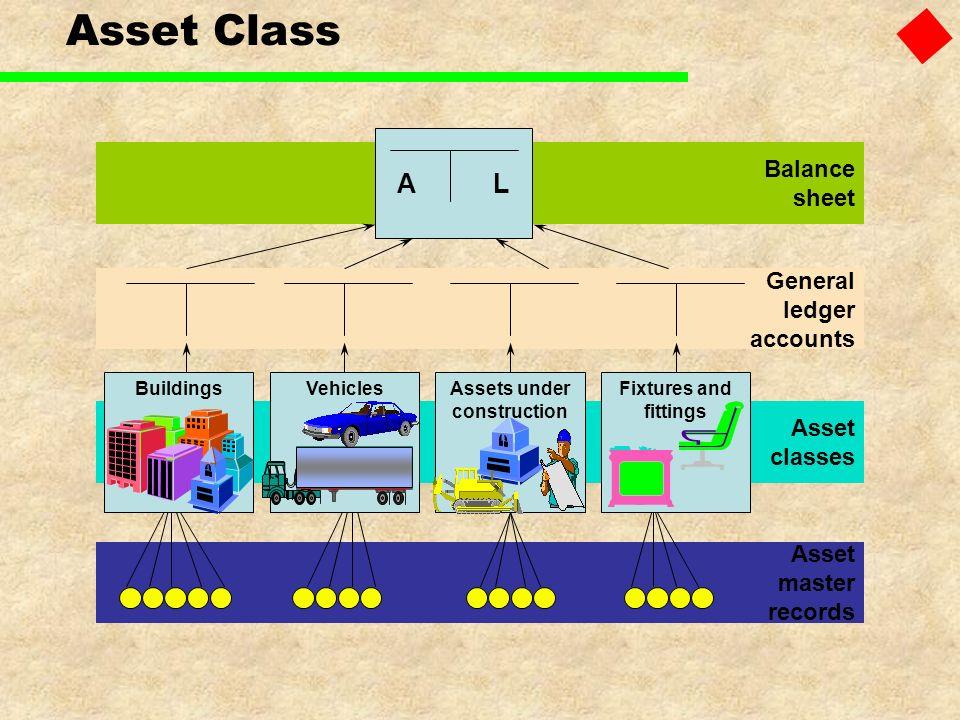 Asset Class A L Balance sheet General ledger accounts Asset classes