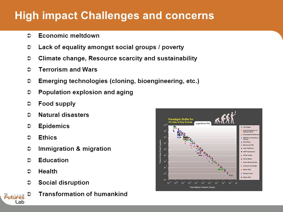 High impact Challenges and concerns