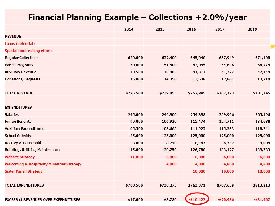 Financial Planning Example – Collections +2.0%/year