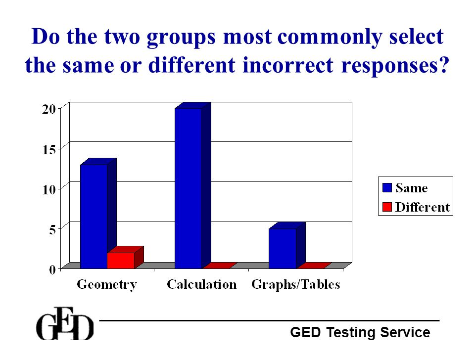 Do the two groups most commonly select the same or different incorrect responses