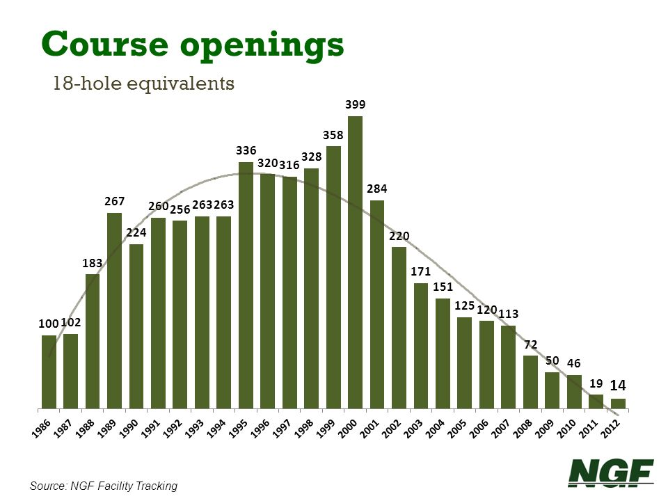 Course openings 18-hole equivalents